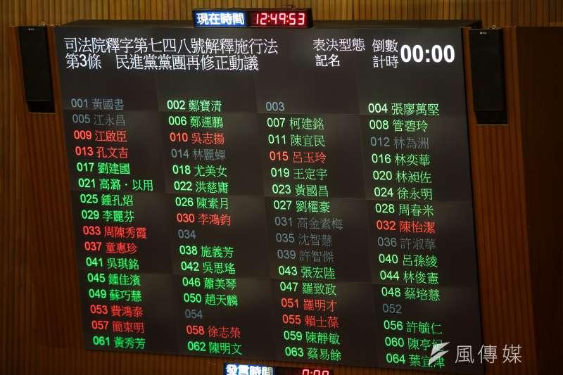 同性婚姻專法上周三讀,台灣成為亞洲首個同性伴侶可合法結婚的國家,但有綠委私下以「悲壯」、「慷慨赴義」形容當天的表決大戰,在選票壓力下,不少區域立委2020真的「剉咧等!」圖為同婚專法表決。(資料照,顏麟宇攝)