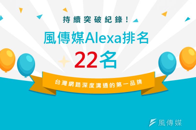 持續突破紀錄!風傳媒Alexa排名前進至 22名
