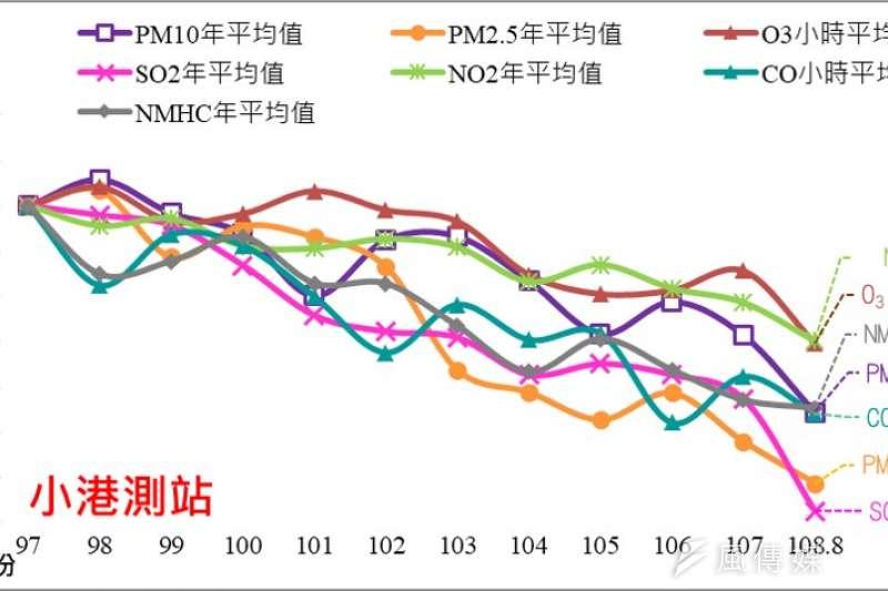 小港測站十年空污減量比例。(圖/徐炳文攝)