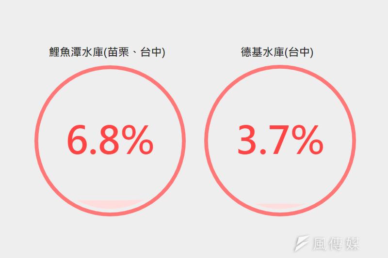 依據「台灣水庫即時水情資料」顯示,德基水庫今天的蓄水量僅剩3.7%,有效蓄水量697.28萬立方公尺,預測剩餘天數14天。(合成圖/擷取自台灣水庫即時水情資料)