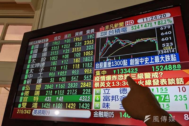 台股大跌,違約交割金額大增。(資料照,顏麟宇攝)