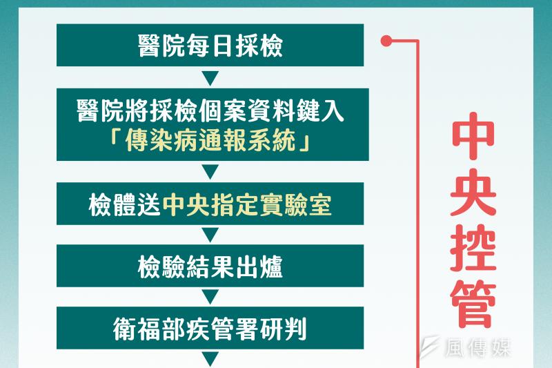 中央疫情中心「校正回歸」400例,怪地方報太慢,台北市長柯文哲臉書貼PCR檢驗流程圖反擊。(台北市政府提供)