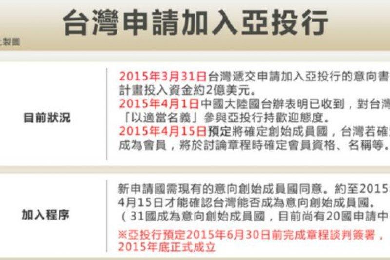 台灣申請加入亞投行,爭議來自馬英九的決策過程和申請程序。