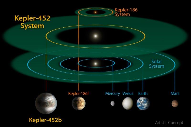 恆星Kepler-452的行星系統(NASA)