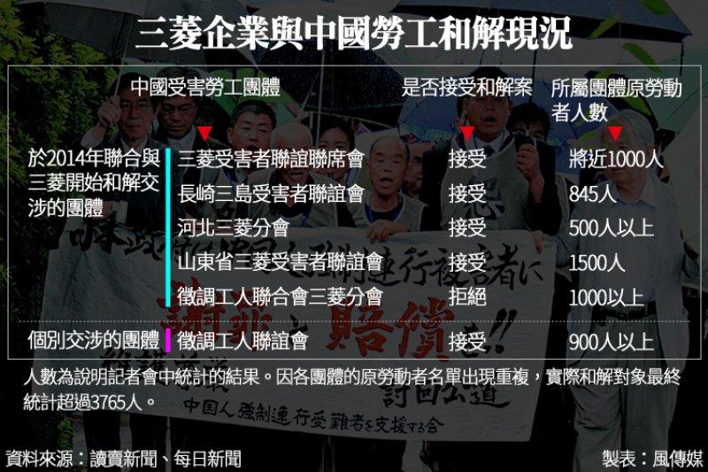 三菱企業與中國勞工和解現況。(風傳媒製圖)