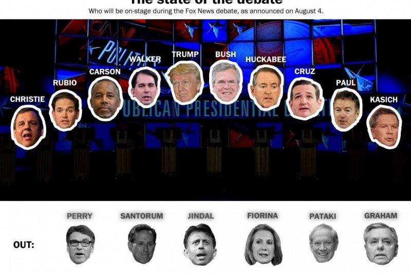 共和黨總統參選人第一場辯論會,17位參選人兩梯次登場(取自網路)