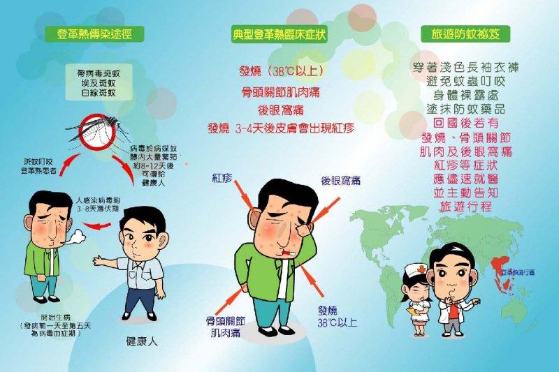 今年登革熱疫病例集中於台南,若無及時清除積水,疫情恐升溫。(取自衛福部網站)