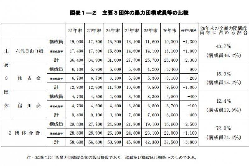 日本警察廳平成27年(2015年)發布的黑幫相關資料。(日本警察廳)