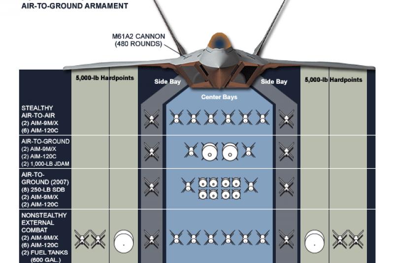F-22的武裝一覽。