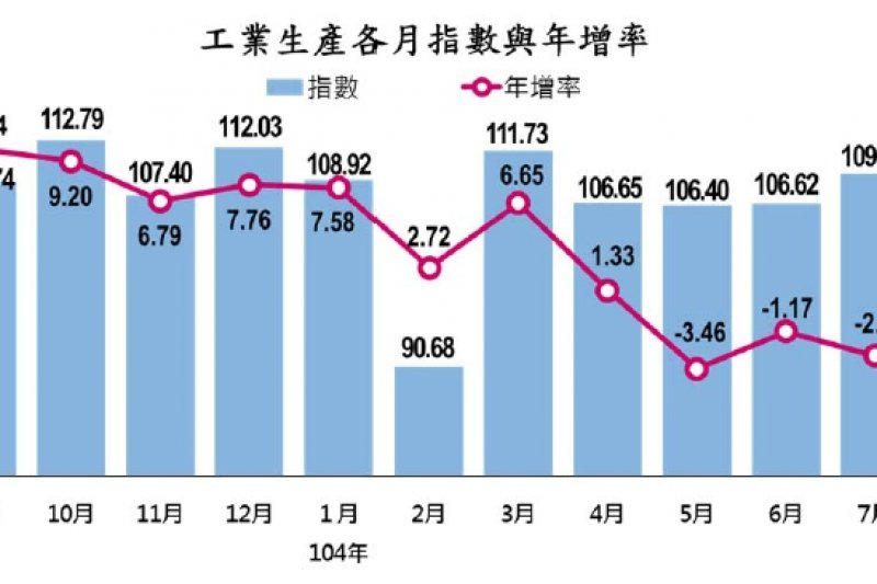 8月份工業生產指數與去年同月相比減了5.46%,減幅是2013年3月以來最大減幅。(經濟部提供)