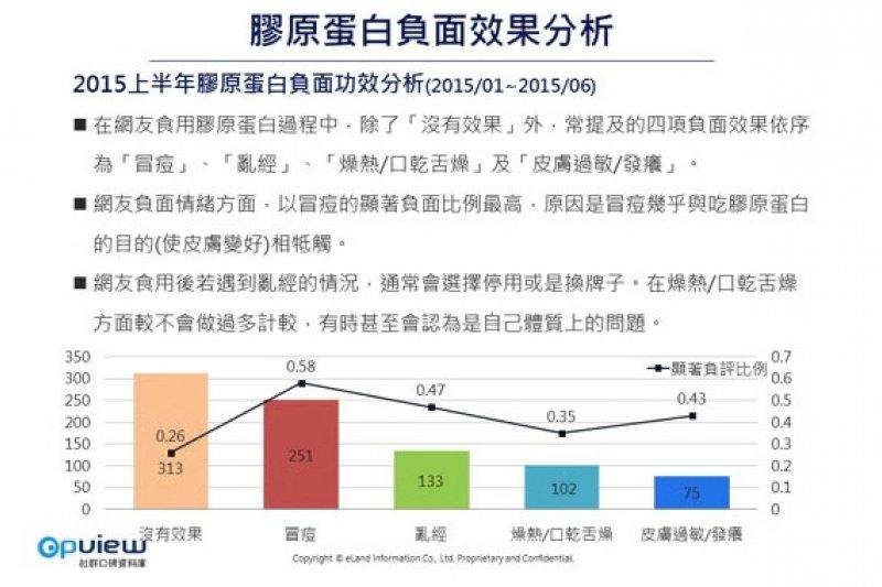 「2015上半年台灣膠原蛋白趨勢分析」指出,消費者使用膠原蛋白後所產生的負面效果。(OpView社群口碑資料庫)