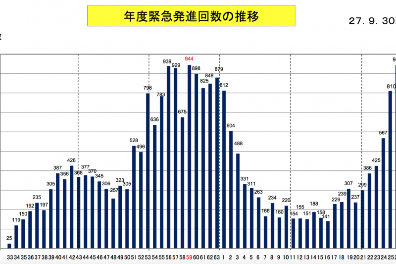 從昭和33年(西元1958年)到平成27年(西元2015年),日本航空自衛隊的緊急升空統計。(防衛省官網)
