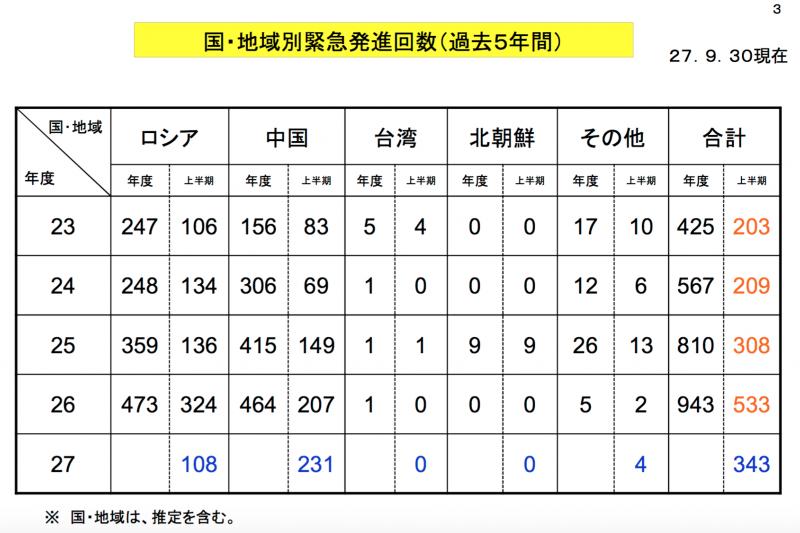 過去五年(平成23年至27年,即西元2011到2015年)日本航空自衛隊緊急升空的原因統計。由左至右為俄羅斯、中國、台灣、北韓、其他。(防衛省官網)