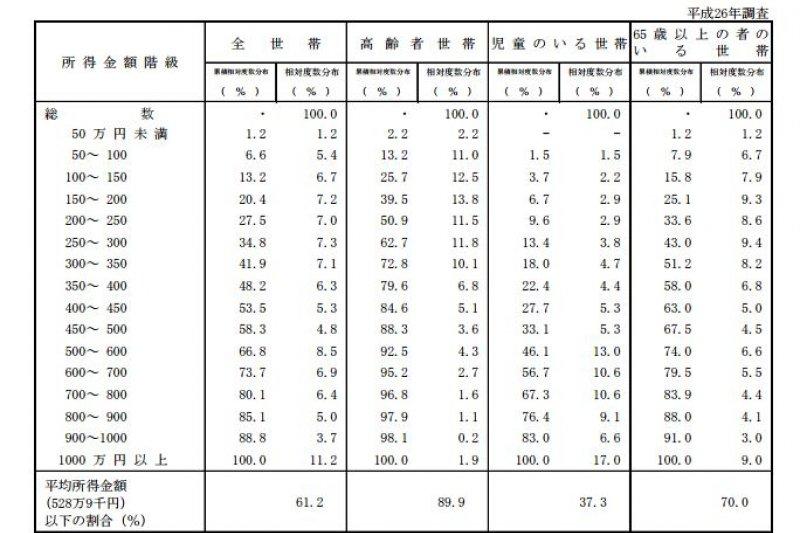 日本所得低於平均的高齡層高達80%以上。(翻攝自日本厚生勞動省)貧窮日本