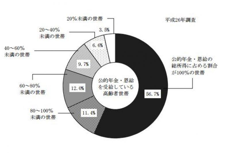 日本有超過半數的高齡者生活全靠年金補助。(翻攝自日本厚生勞動省)貧窮日本