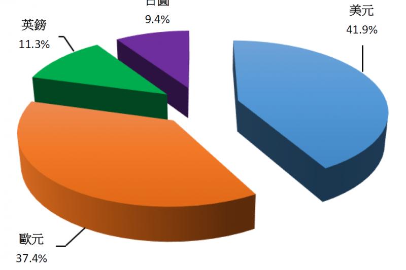 2015年SDR內涵構成比重。