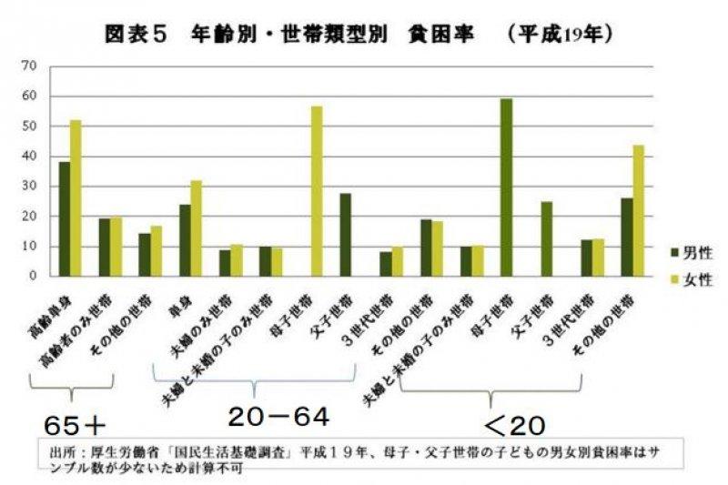 母子世代(指單親媽媽、未婚生子的單身女性)的貧窮率極高。(翻攝日本厚生勞動省)