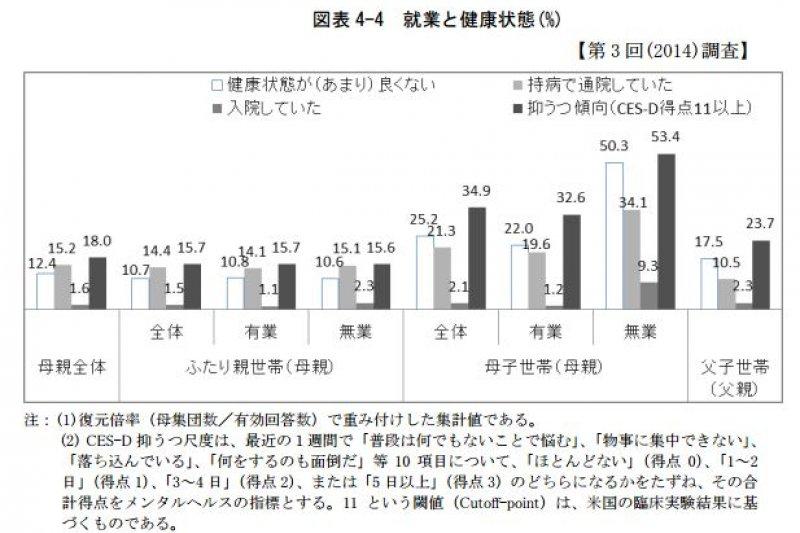 日本單親媽媽不論有無工作,患有疾病的比率都比其他族群高。(翻攝日本勞動政策研究‧研修機構)