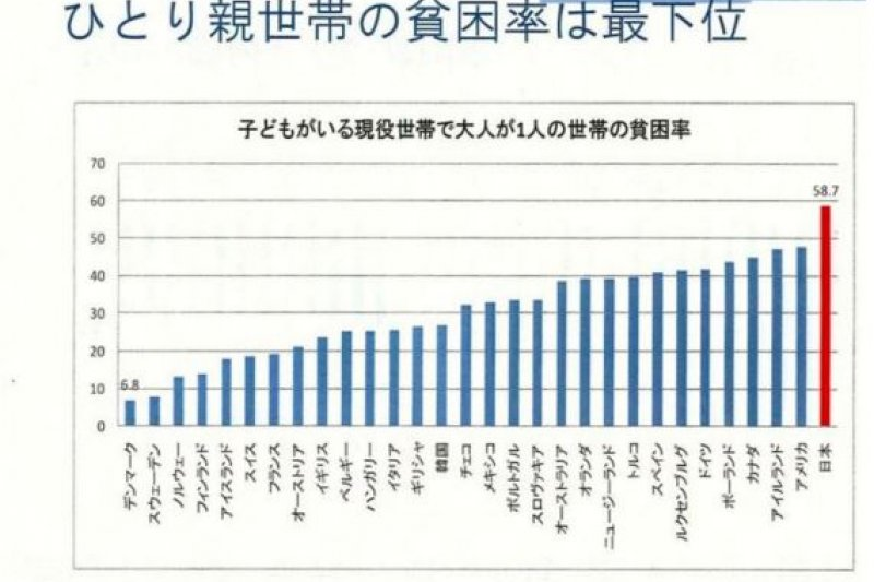 日本單親世代的貧窮率高達50%以上。(翻攝日本厚生勞動省)