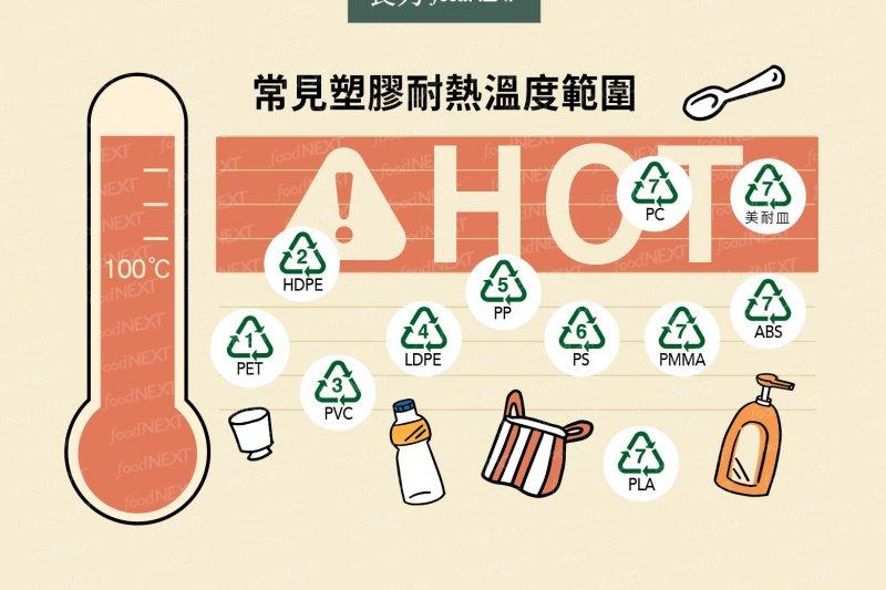 塑膠食品包裝通常標示國際通用資源回收編碼,學會正確選擇與安全使用很重要。