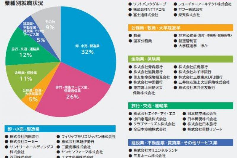 日本明治大學國際日本學系畢業生就業情形。(翻攝日本明治大學)