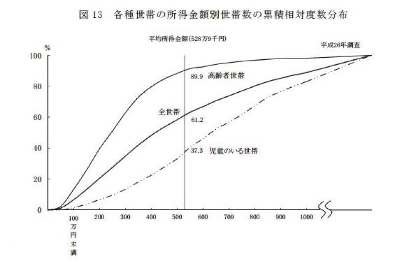 日本有將近9成的高齡者家庭所得低於平均。(翻攝日本厚生勞動省)