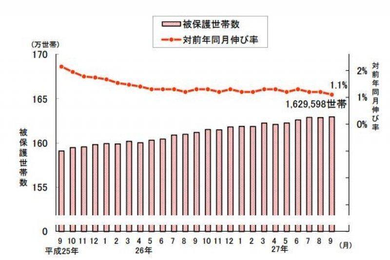 日本受生活保護的家庭成長率雖逐年下降,但戶數卻持續增加。(翻攝日本厚生勞動省)