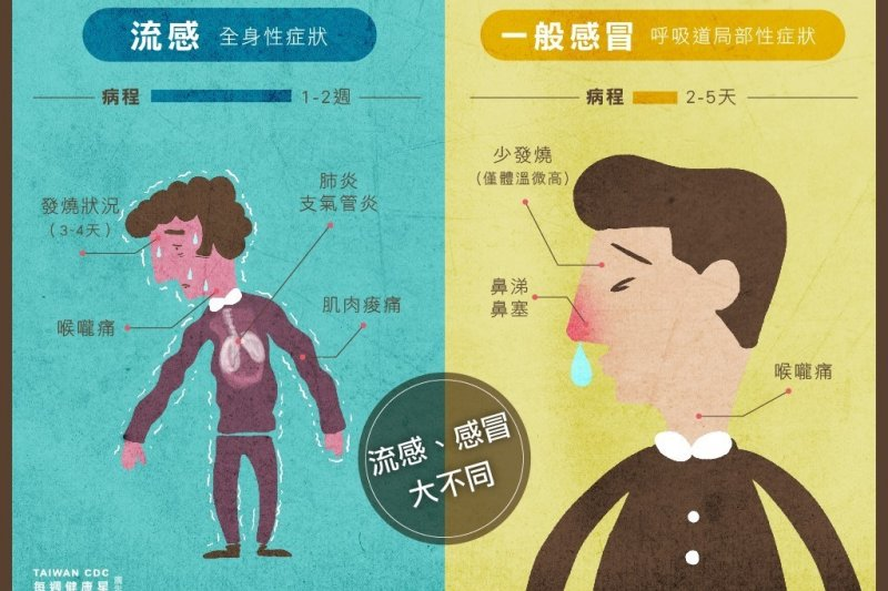 流感高峰期已過,但還是不能鬆懈(圖取自1922防疫達人臉書)