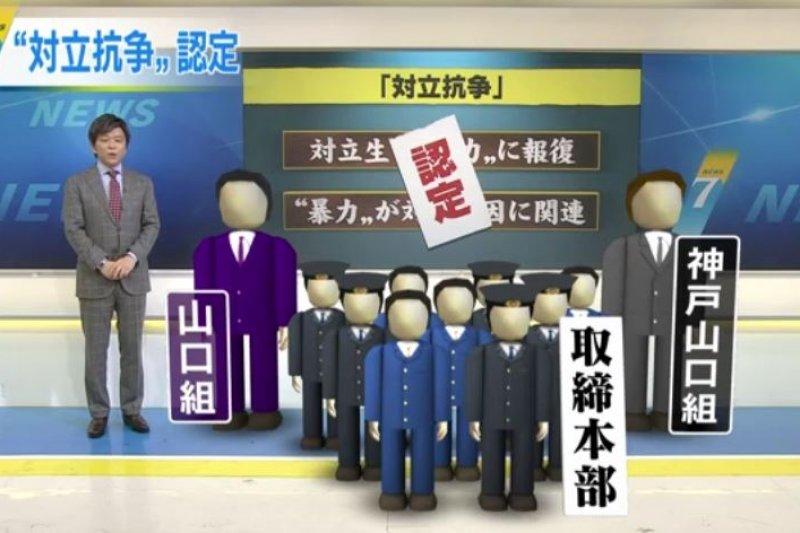 日本警察廳7日公布,認定山口組、神戶山口組進入「鬥爭」狀態。(翻攝影片)