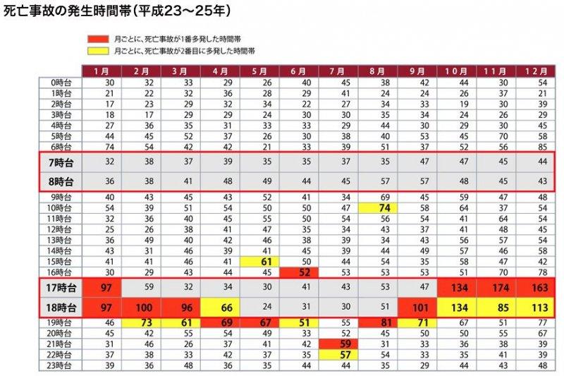 平成23年至25年(西元2011年至2013年)的死亡車禍發生時段。(翻攝日本汽車聯盟)