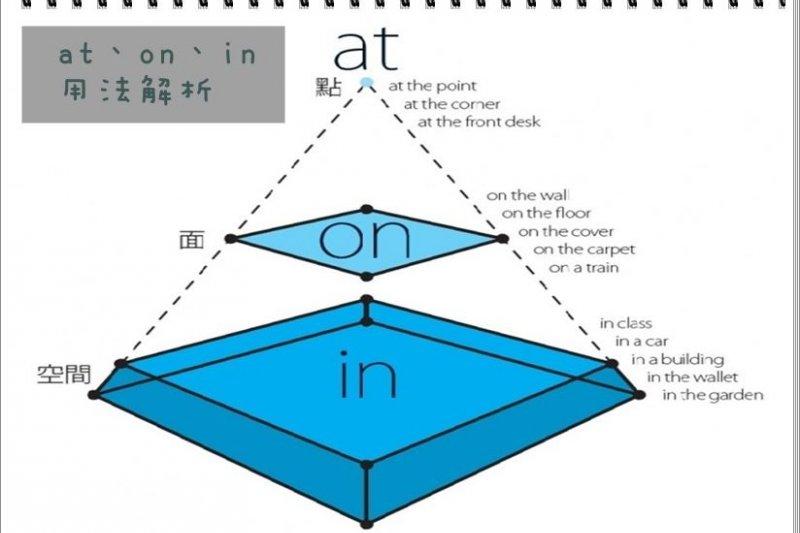 為什麼中文一個「在」字就解決的事,英文要分at、on、in三種介詞用法?-風傳媒