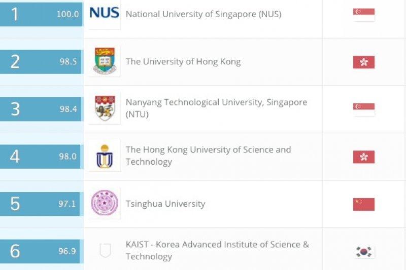 QS公佈亞洲最佳大學排名,其中台灣上榜數量34所,居亞洲第4,新加坡國立大學則3年連莊榜首。(取自QS網站)