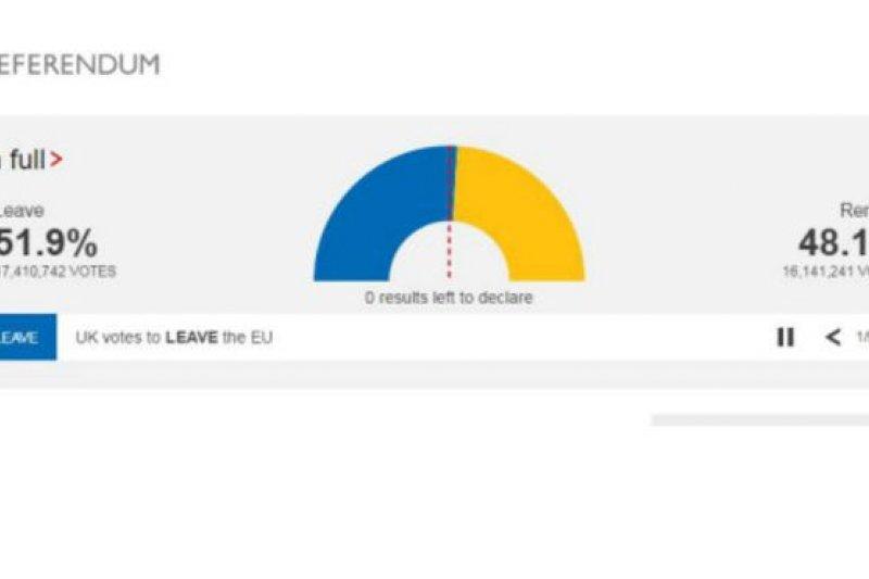 英國脫歐公投最終以51.9%的支持度,選民決定退出歐盟。(BBC中文網)