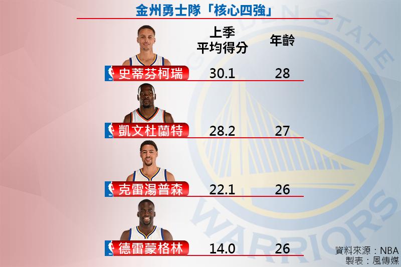 NBA金州勇士隊有了杜蘭特的加入,聯手柯瑞、湯普森及格林成為隊上「核心四強」。