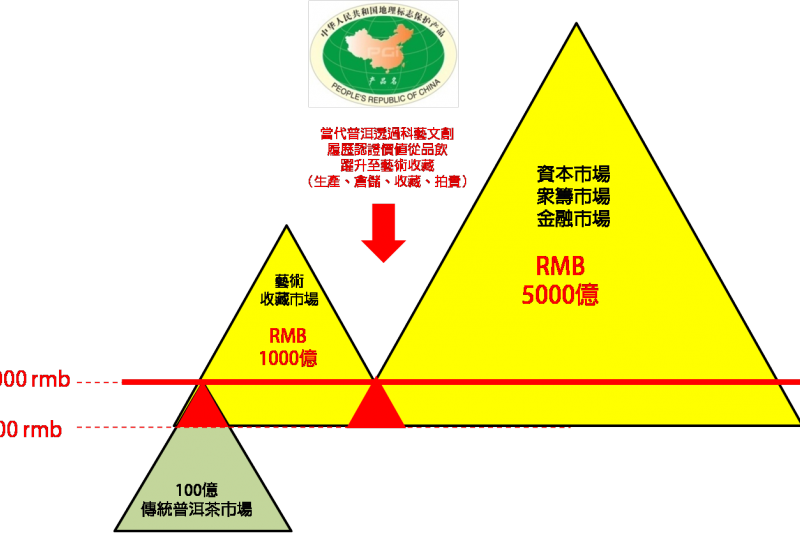未來透過普洱茶+的模式,我們期待普洱茶產業能走向更多可能性(圖/許怡先提供)