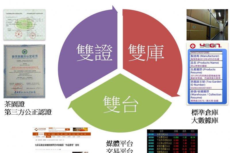普洱茶產業六大核心價值將會定位普洱茶認證標準(圖/許怡先提供)