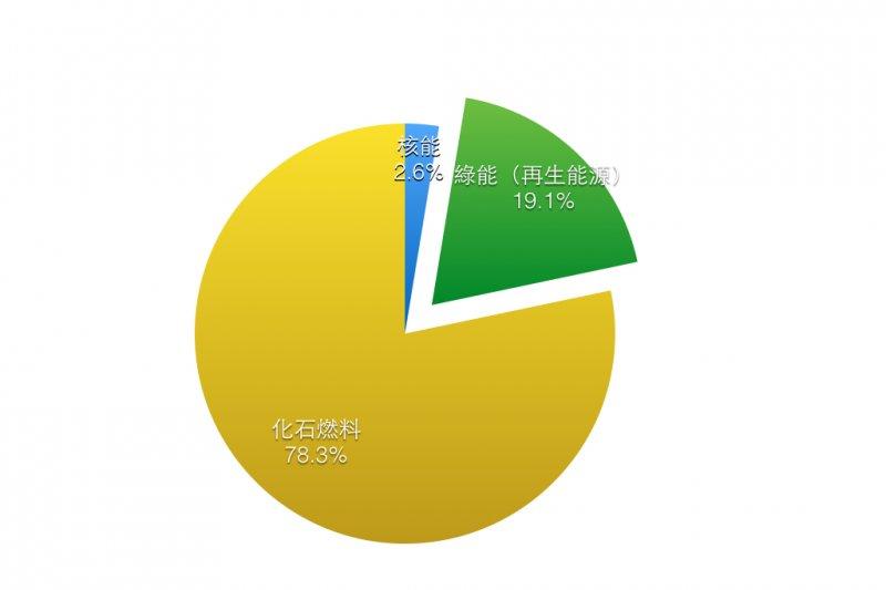 在2013年,全球最終能源消費中,綠能(再生能源)占19.1%、化石燃料占78.3%、核能僅占2.6%。