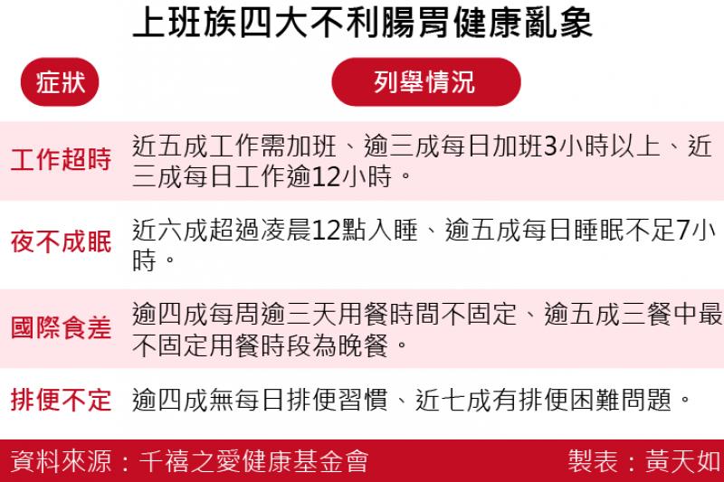 2016-08-25-上班族四大不利腸胃健康亂象