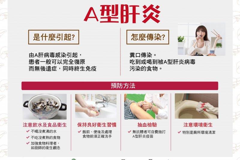 20160930-SMG0045-010-A型肝炎衛教海報。(取自衛福部疾管署網站).jpg