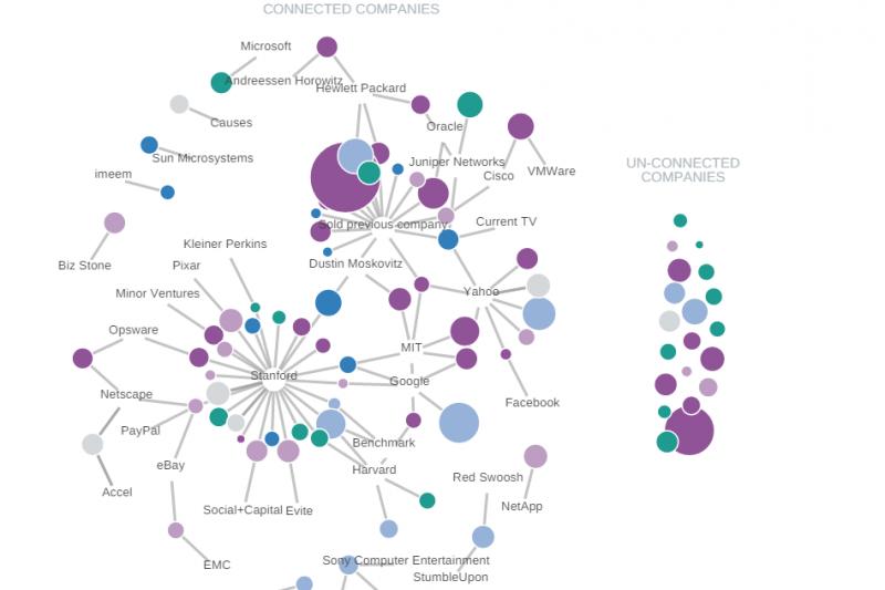 圖說:每條灰色的連結線表示新創公司創辦人與大公司或學校之間的關係,色球大小表示新創公司資本額。