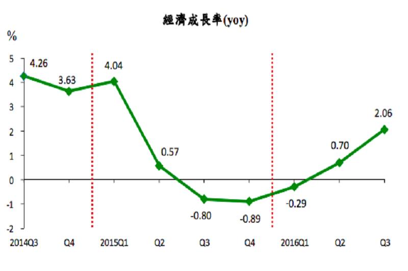 主計總處今天宣布今年第3季GDP成長率,達2.06%較八月預估值更高。(取自主計總處)