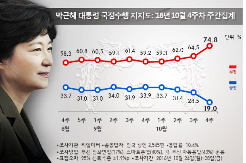 在「親信門」醜聞曝光、發酵之後,朴槿惠的支持率一路從三成掉到一成多。(Realmeter官網)