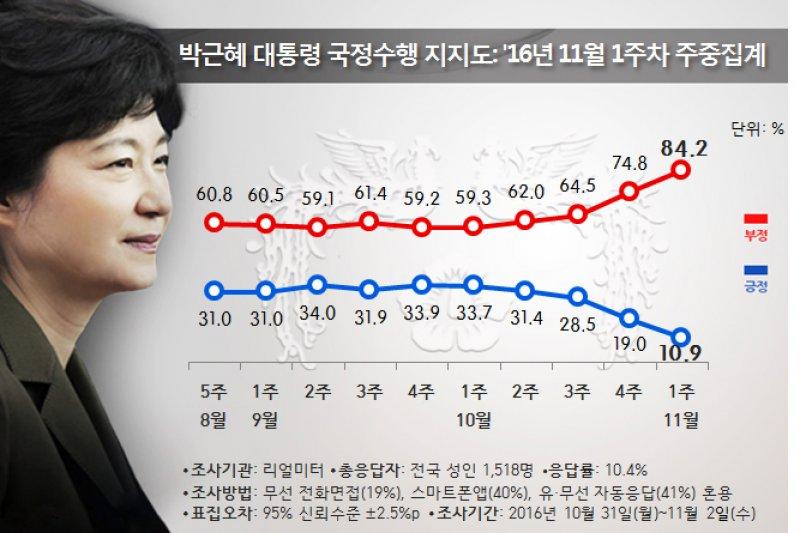 REALMETER的最新民調,朴槿惠的支持率只剩10.9%。(翻攝官網)