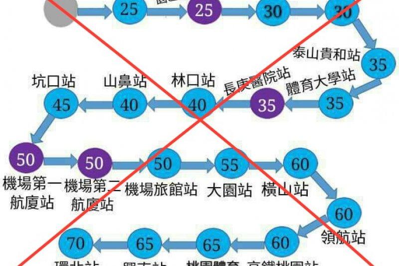 台北車站到桃園機場只需要50元?桃捷公司指出,錯誤資訊切勿輕信。(取自網路)