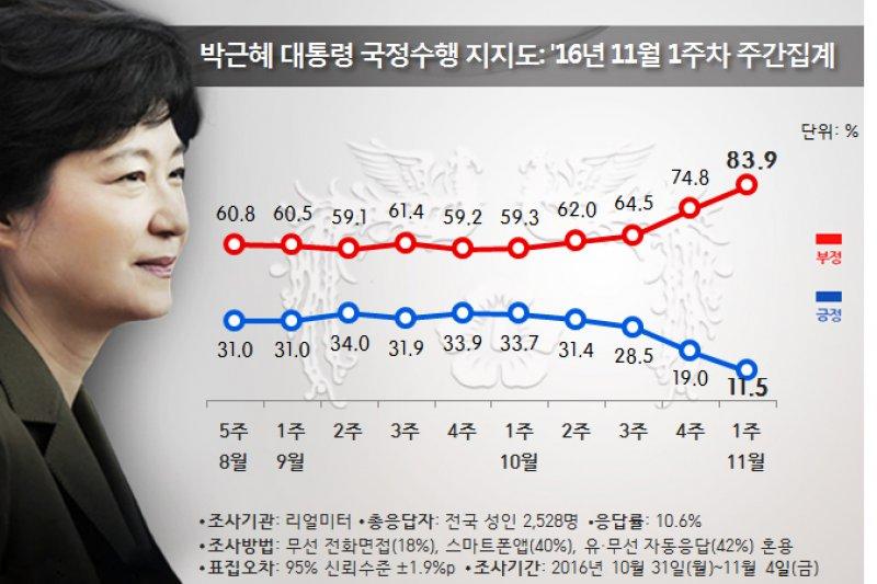 朴槿惠最新的支持率來到11.5%,不過60歲以上民眾的對她的支持率已經開始回升。(REALMETER)