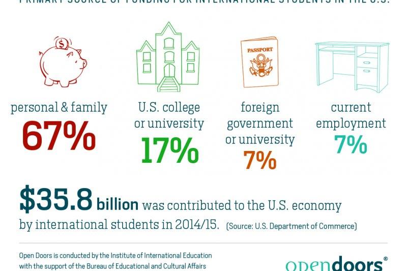 國際學生為美國經濟貢獻了史上最高的360億美元相關營收。(國際教育學院官網)