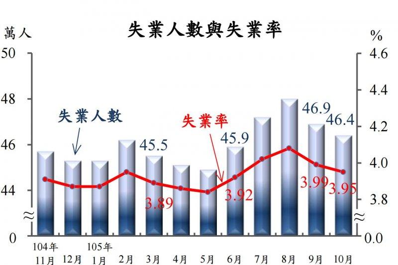 行政院主計總處22日公布10月失業率與失業人數。(取自主計總處網站)