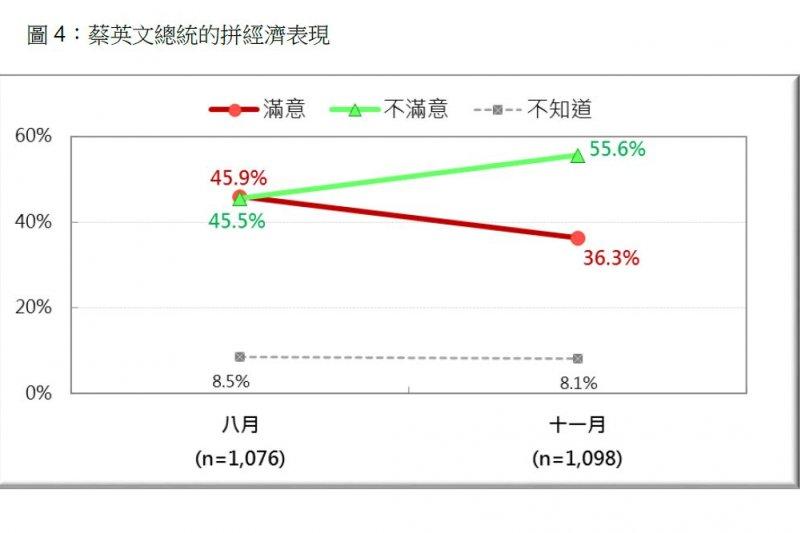 2016-11-28-蔡英文總統拚經濟表現滿意度調查-台灣民意基金會提供
