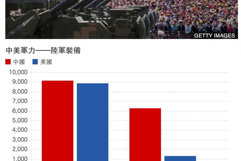 中美軍力——陸軍裝備 BBC中文網