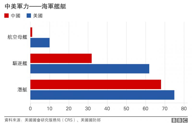 中美軍力——海軍艦艇 BBC中文網